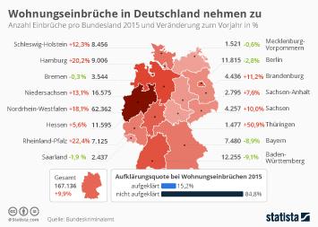 Infografik - Einbrüche pro Bundesland