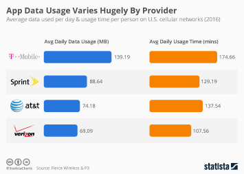 Infographic - App Data Usage Varies Hugely By Provider