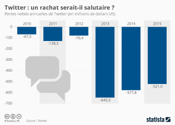 Infographie: Twitter : un rachat serait-il salutaire ? | Statista