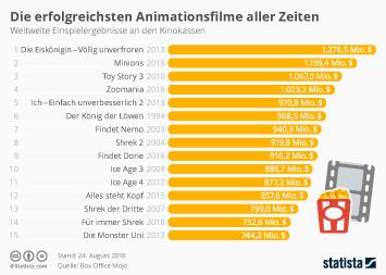 Infografik - Die erfolgreichsten Animationsfilme