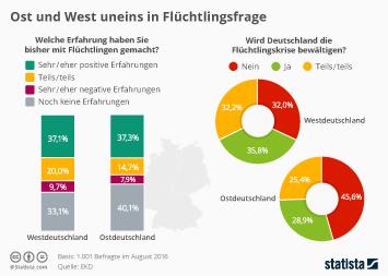 Infografik - Einstellung Flüchtlinge in Ost und West
