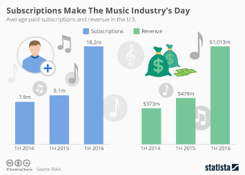 Infographic: Music Subscriptions Revive Revenue | Statista