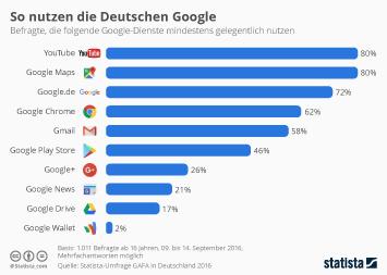 Infografik: So nutzen die Deutschen Google | Statista