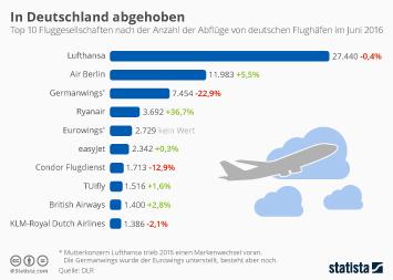 Infografik - Take-offs Fluggesellschaften deutschland