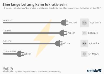 Infografik: Vergleich der vier deutschen Übertragungsnetzbetreiber | Statista