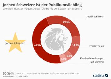Infografik - Schweizer ist Publikumsliebling