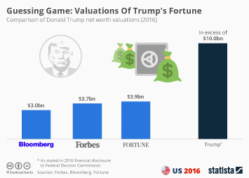 Infographic: Guessing Game: Valuations Of Trump's Fortune   Statista