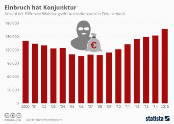 Infografik - Anzahl der Wohnungseinbrüche in Deutschland