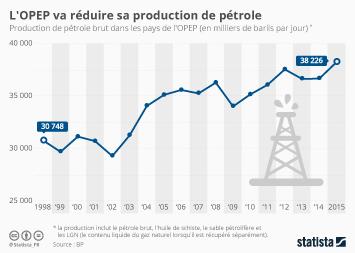 Infographie - L' OPEP va réduire sa production de pétrole