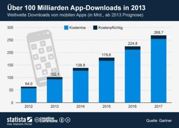 Infografik: Über 100 Milliarden App-Downloads in 2013   Statista