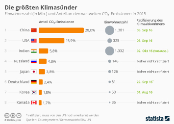 Infografik - Länder mit den höchsten CO2-Emissionen
