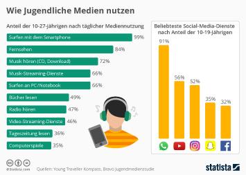Infografik: Wie Jugendliche Medien nutzen | Statista