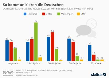 Infografik: So kommunizieren die Deutschen | Statista