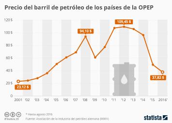 Infografía: ¿Volverá a subir el precio del petróleo? | Statista
