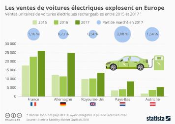 Infographie - ventes voitures electriques en europe