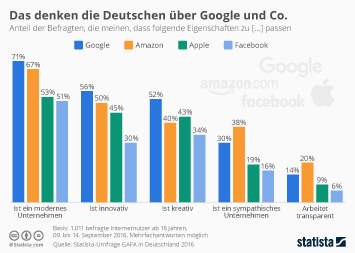 Infografik: Das denken die Deutschen über Google und Co. | Statista