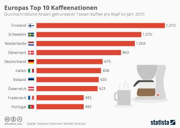 Infografik: Europas Top 10 Kaffeenationen | Statista