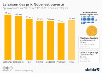 Infographie - La saison des prix Nobel est ouverte