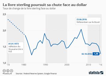 Infographie - La livre sterling poursuit sa chute face au dollar