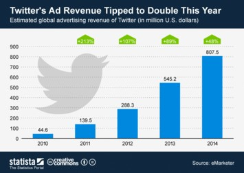 Infographic: Twitter's Ad Revenue Tipped to Double This Year | Statista