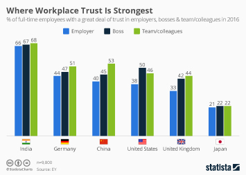 Infographic: Where Workplace Trust Is Strongest | Statista