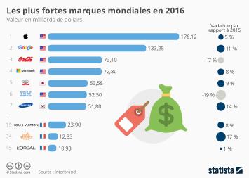 Infographie: Les plus fortes marques mondiales en 2016 | Statista