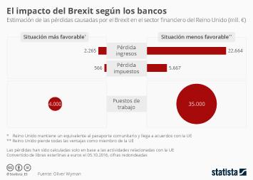 Infografía - Así creen los bancos del Reino Unido que les afectará el Brexit