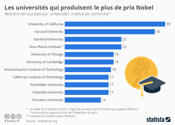 Infographie - Les universités qui produisent le plus de Prix Nobel