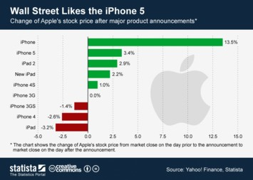Infographic: Wall Street Likes the iPhone 5 | Statista