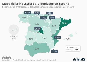 Infografía - El 50% de las empresas de videojuegos están en Madrid y Cataluña