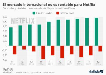 Infografía - Netflix solo gana con los usuarios de Estados Unidos