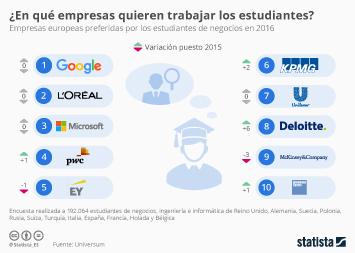 Infografía - ¿Dónde les gustaría trabajar a los estudiantes de negocios?
