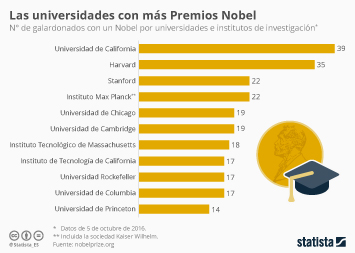 Infografía - Las universidades de los Nobel