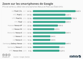 Infographie - Zoom sur les smartphones de Google
