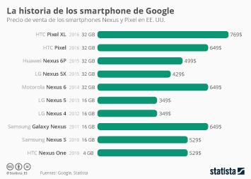 Infografía - Google y sus smartphones