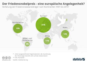 Link zu Der Friedensnobelpreis, eine europäische Angelegenheit? Infografik