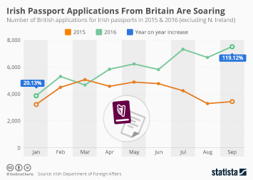 Infographic: Irish Passport Applications From Britain Are Soaring | Statista