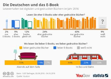 Infografik - E-Book oder gedrucktes Buch