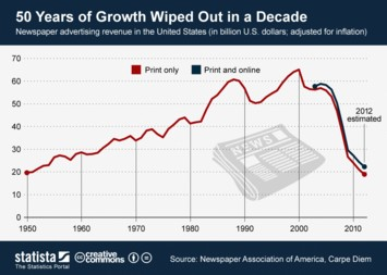 Infographic: 50 Years of Growth Wiped Out in a Decade | Statista