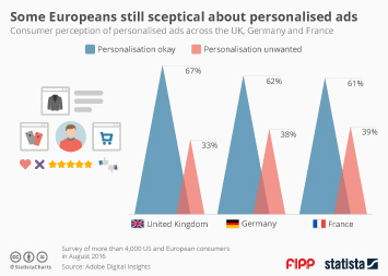 Infographic -  European sceptical about personalised ads