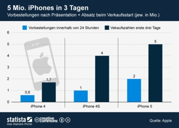 Infografik: 5 Mio. iPhones in 3 Tagen | Statista