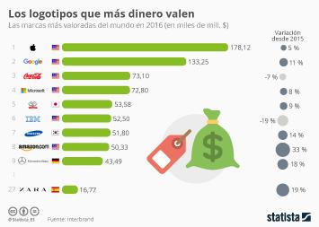 Infografía - Las marcas más valiosas del mundo