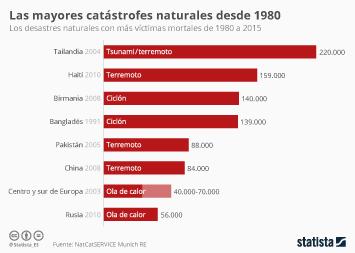 Infografía - Las catástrofes naturales más terribles