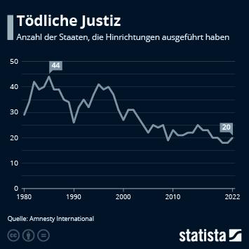Infografik - Staaten die Hinrichtungen ausführen