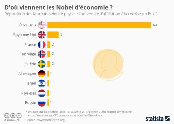 Infographie: D'où viennent les Nobel d'économie ? | Statista