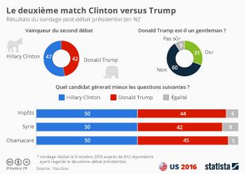 Infographie: Le deuxième match Clinton versus Trump | Statista