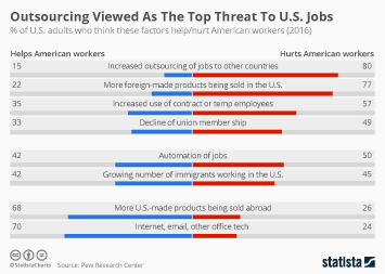 Infographic - Outsourcing Viewed As The Top Threat To U.S. Jobs