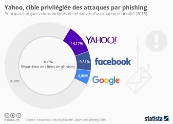 Infographie: Yahoo, cible privilégiée des attaques par phishing | Statista