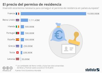 Infografía: ¿Cuánto cuesta el permiso de residencia? | Statista