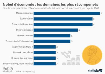 Infographie: Nobel d'économie :  les domaines les plus récompensés  | Statista